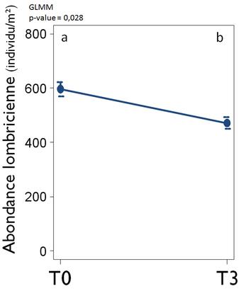 Suivi de l'abondance lombricienne totale dans les prairies de 2 ans et plus à T0 et T3  (avant et après mise en place du PTD)