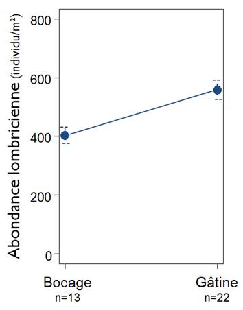 Suivi de l'abondance lombricienne totale selon la zone géographique Bocage ou Gâtine à T3 (après mise en place du PTD)