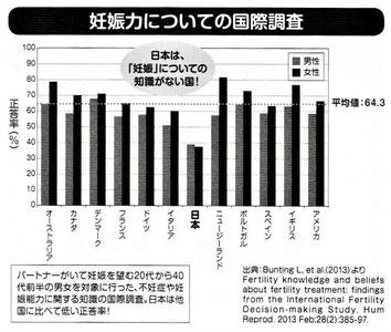 妊娠力についての国際調査:日本は40未満(平均64.3)