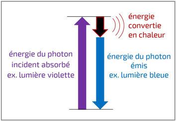 Diagramme énergétique fluorescence