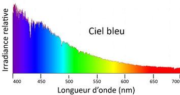 spectre du ciel bleu