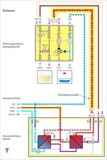 Funktionsschema eines Wärmeverteilsystems mit Zirkulationssatellit