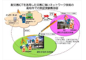 高知市における災害に強い通信の実証実験の概念図