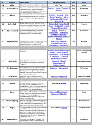 Emotionen, Werte und Motive in einer Skala mit 37 Emotionen, 127 Werten und den zugeordneten Motiven