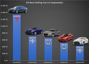 Tesla Model 3 mit Abstand grösster Umsatz aller Autos in USA