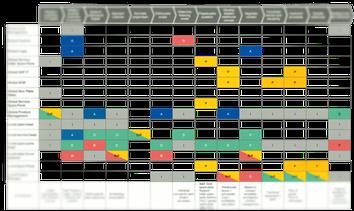 RASCI Matrix zur Darstellung von Verantwortlichkeiten und Kompetenzen