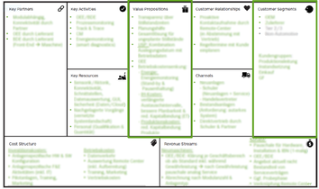 Business Model Canvas Predictive Maintenance