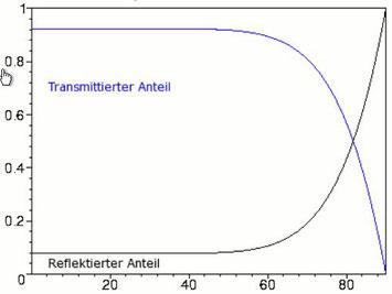 Energieanteile/Einstrahlwinkel SZ Kameleon mit Fresnel 5.0