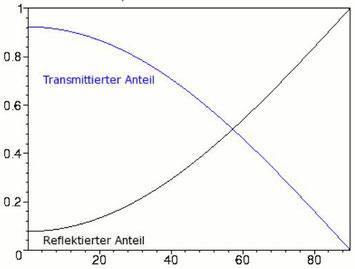 Energieanteile/Einstrahlwinkel Standardglas mit Fresnel 1.0