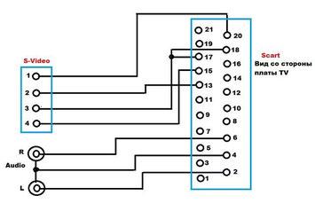 Схема S-video-Scart