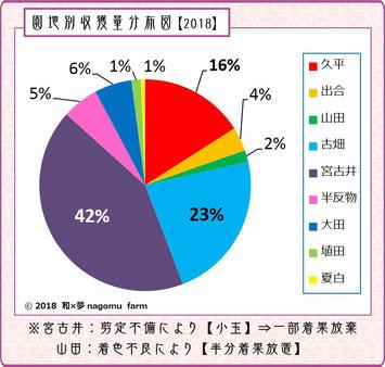 園地別収獲分布グラフ【2018】 和×夢 nagomu farm