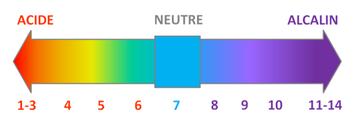 Echelle de pH (Source image : site Mon jardin en permaculture)