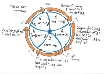 Copyright by Tanja Königs & bp-awp.de