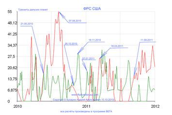ФРС США 2010-2011 транзиты дальних планет