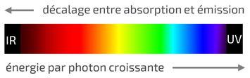 Spectre et énergie, fluorescence
