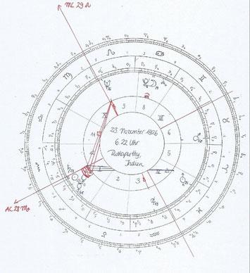 So sieht eine Horoskopzeichnung aus!