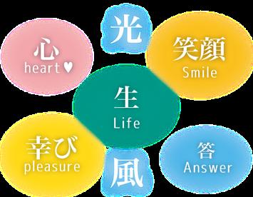 コンフィアグループ理念 イメージ図