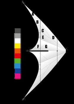 Zodiac 2.5 - Farbwunsch
