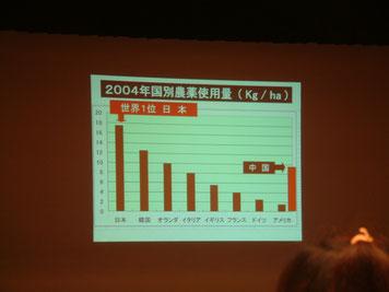 農薬使用量世界1位の 日本