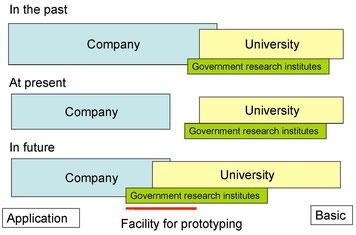 ▲産業競争力の強化 - 次世代産業の種を生み出す場で製品の研究開発を行う