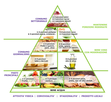 La piramide alimentare (da www.inran.it)