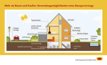 Grafik: Bausparkasse Schwäbisch Hall