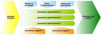 Exemple de cartographie, qui fait apparaître les processus de direction, les processus opérationnels et les processus de support.