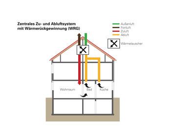 Lüftungsanlagen sind im modernen Einfamilienhausbau sehr gefragt (Grafik: Wärme+).