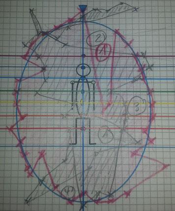 1, 2, 3 , 4 Deformationen im Biofeld.