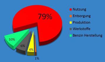 Energie Nutzungsdiagramm
