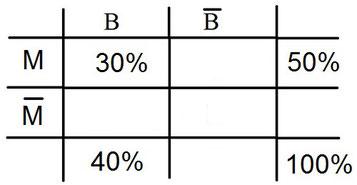 Beispielaufgabe mit einer Vierfeldertafel