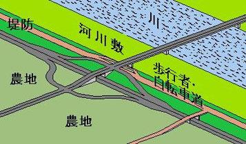 本書で示した川沿い道路と橋との交差点