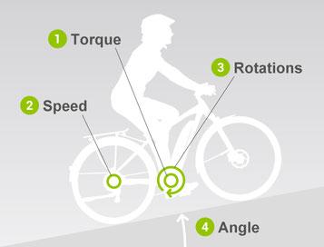 Der Yamaha PW-TE hat 4 Sensoren um die optimale Unterstützungsstufe zu ermitteln