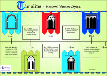 Window shapes timeline