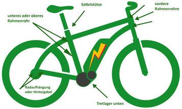 Wo finde ich die Rahmennummer bei einem e-Bike?
