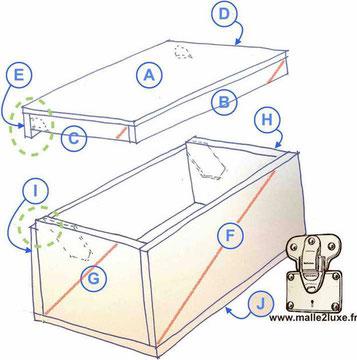 comment fabriquer la structure en bois d'une Malle de decoration