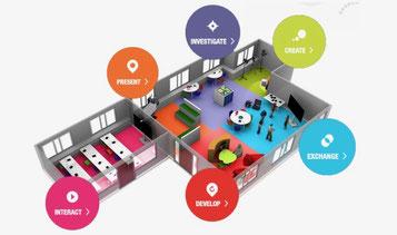 Lernzonen des Future Classroom Labs in Brüssel