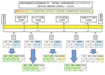西鉄宮地岳線跡地の土地利用計画(案)の図解(奴間作成)