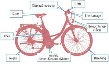 Diebstahlschutz und Komplettschutz für Dreiräder