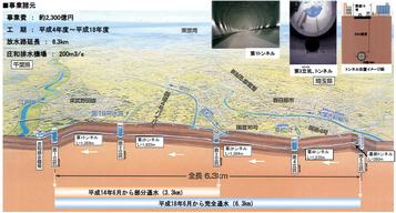 首都圏外郭放水路断面図