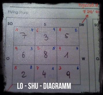 LO-SHU-DIAGRAMM