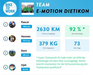 Mit dem Velo zur Arbeit – Unsere Biketowork-Challenge im Juni