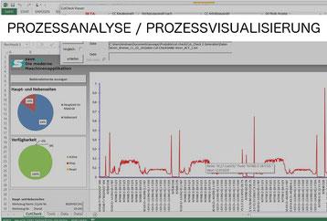 Prozessanalyse / Prozessvisualisierung