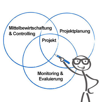 Internationales und nationales Projektmanagement: wirkungsorientierte Projektplanung, Projektsteuerung, Monitoring & Evaluierung sowie Mittelbewirtschaftung. Sicherung einer hohen und nachhaltigen Projektwirkung.