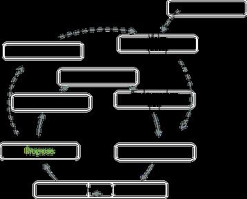 Kreislauf simthemische Methode