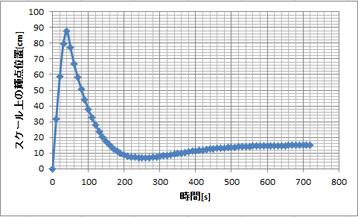 グラフ3 ねじれバネの周期