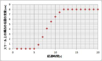 グラフ2 経過時間-スケール上の輝点の位置の変量