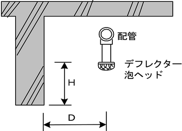 泡ヘッドを放射障害となる物の下端より上に設置する場合