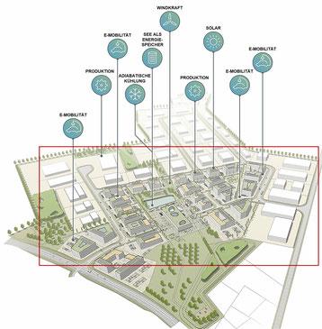 Modell des Brainergy Parks in Jülich