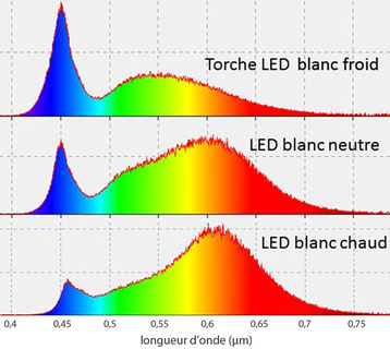 spectre LED blanche